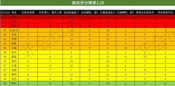战双帕弥什1.20节奏榜一览 1.20最强构造体介绍