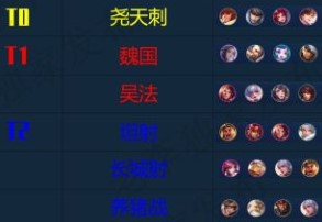王者荣耀王者模拟战S1强势阵容一览 S1赛季阵容天梯排名