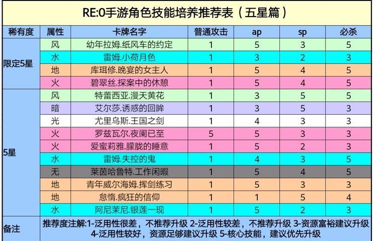 re0手游五星角色技能升级优先度介绍 五星角色技能升级顺序一览