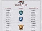 王者荣耀S19段位继承表 S19最新段位继承大全