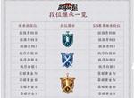 王者荣耀S19新赛季段位继承规则大全 S19段位技能表一览