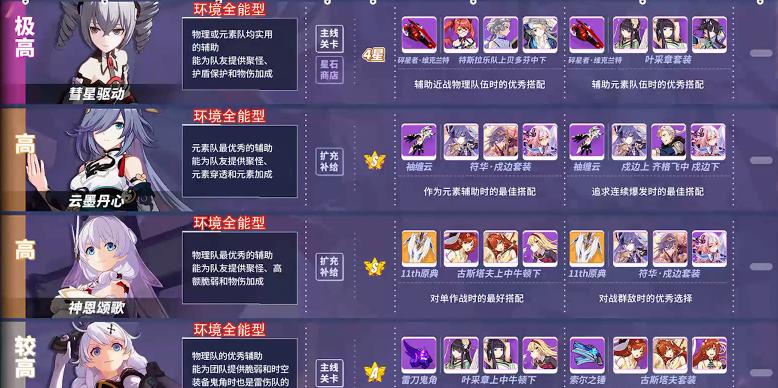 崩坏3女武神排行 2020年辅助女武神培养优先度一览